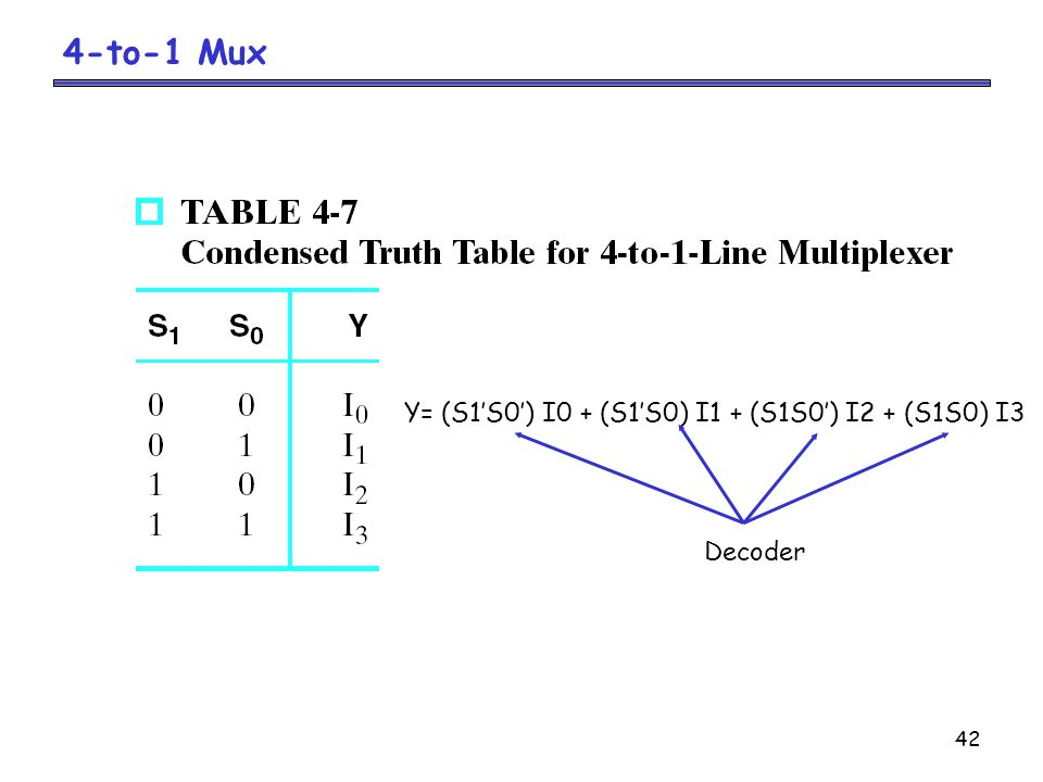42 4-to-1 Mux Y= (S1'S0') I0 + (S1'S0) I1 + (S1S0') I2 + (S1S0) I3 Decoder