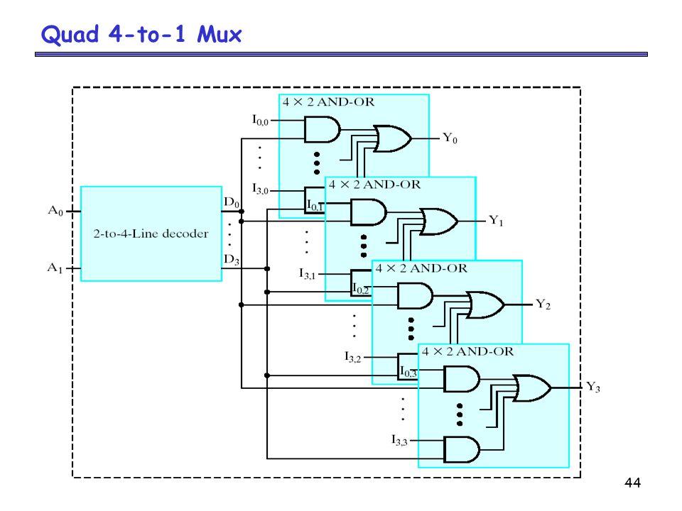 44 Quad 4-to-1 Mux