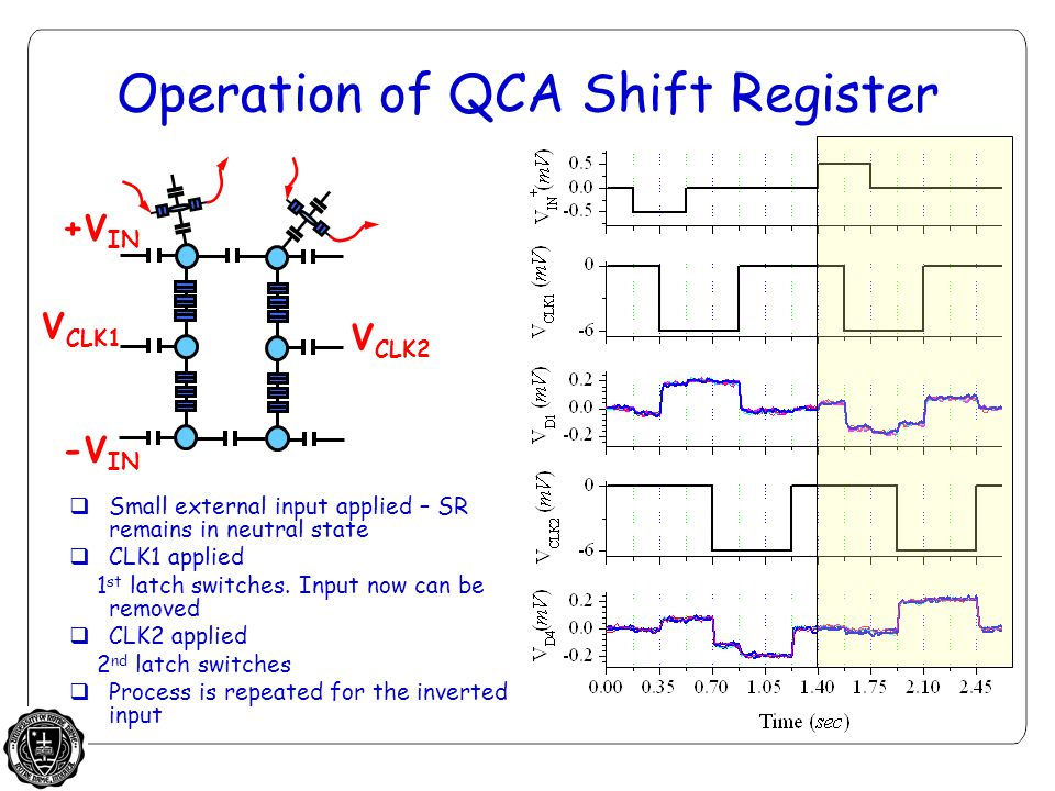 Operation of QCA Shift Register  Small external input applied – SR remains in neutral state  CLK1 applied 1 st latch switches.