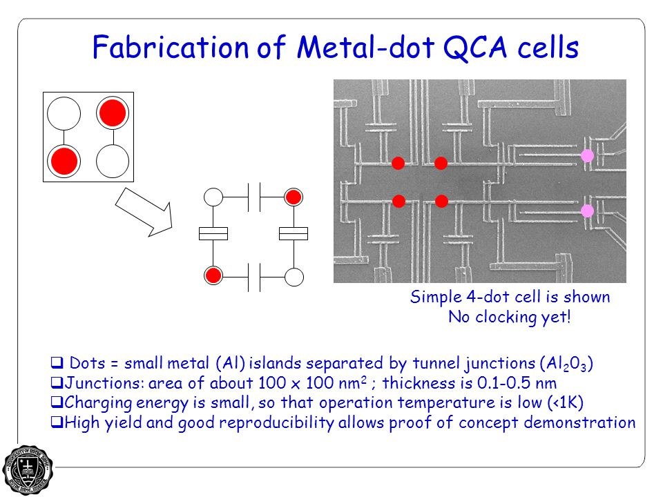 Fabrication of Metal-dot QCA cells  Dots = small metal (Al) islands separated by tunnel junctions (Al 2 0 3 )  Junctions: area of about 100 x 100 nm 2 ; thickness is 0.1-0.5 nm  Charging energy is small, so that operation temperature is low (<1K)  High yield and good reproducibility allows proof of concept demonstration Simple 4-dot cell is shown No clocking yet!