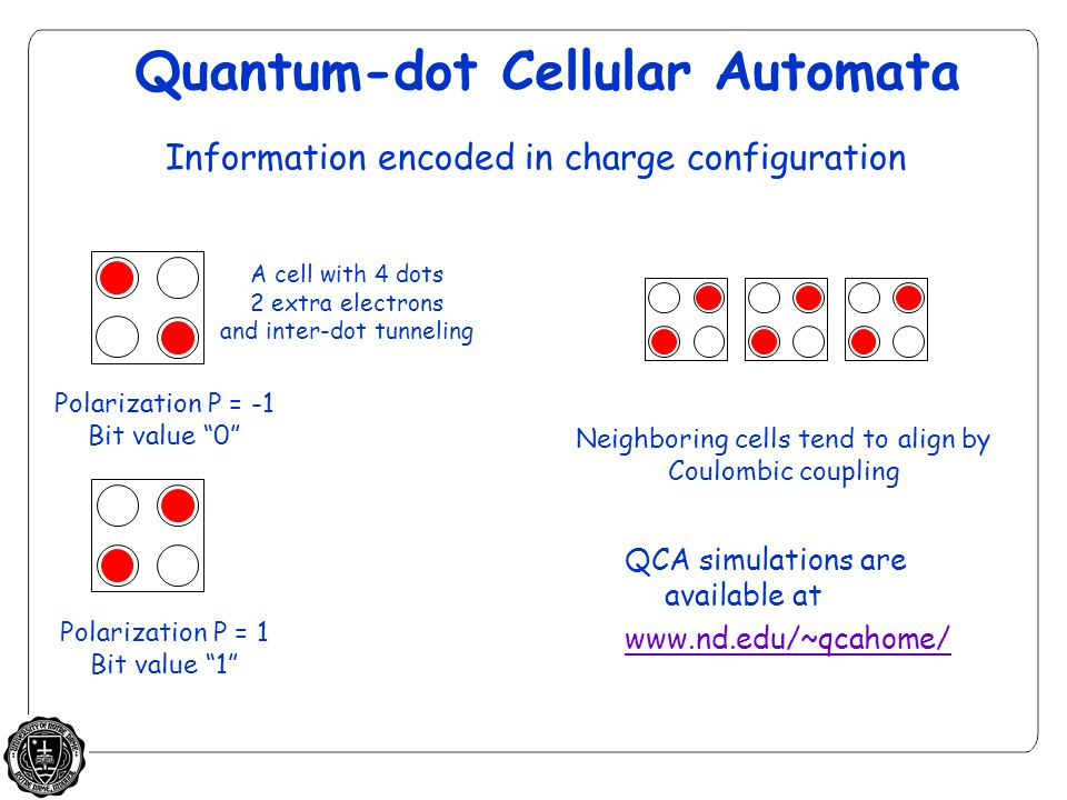Quantum-dot Cellular Automata A cell with 4 dots 2 extra electrons and inter-dot tunneling Polarization P = +1 Bit value 1 Polarization P = -1 Bit value 0 Neighboring cells tend to align by Coulombic coupling Information encoded in charge configuration Polarization P = 1 Bit value 1 QCA simulations are available at www.nd.edu/~qcahome/