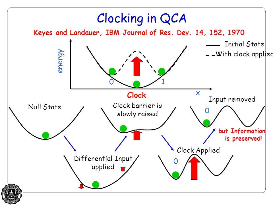 Clocking in QCA 0 1 0 energy x Clock Clock Applied but Information is preserved.