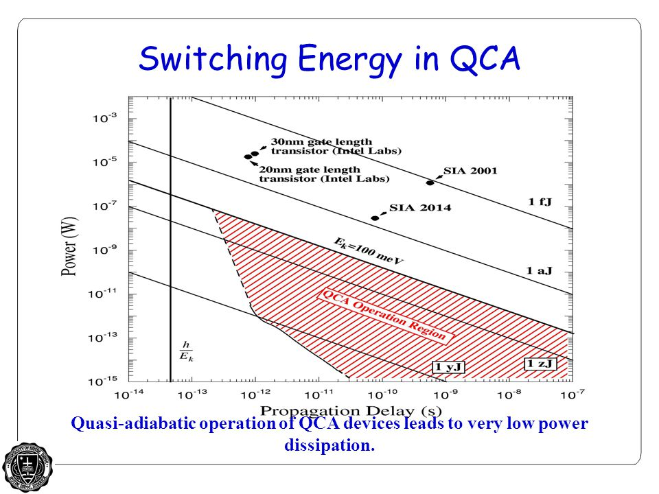 Switching Energy in QCA Quasi-adiabatic operation of QCA devices leads to very low power dissipation.