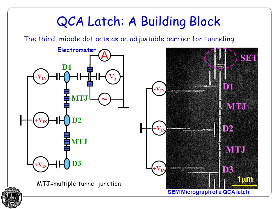 QCA Latch: A Building Block +V IN -V IN ~ A VgVg SEM Micrograph of a QCA latch MTJ D3 D1 D2 +V IN -V IN 1m1m Electrometer MTJ=multiple tunnel junction The third, middle dot acts as an adjustable barrier for tunneling D1 D2 D3 SET MTJ