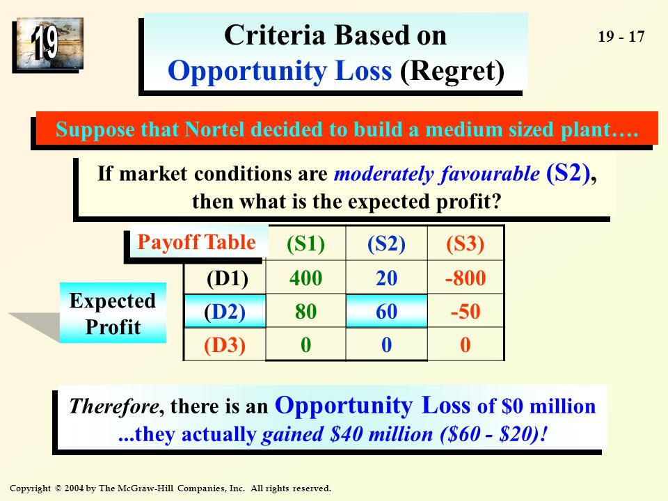 Copyright © 2004 by The McGraw-Hill Companies, Inc. All rights reserved. 19 - 17 Criteria Based on Opportunity Loss (Regret) Expected Profit Suppose t