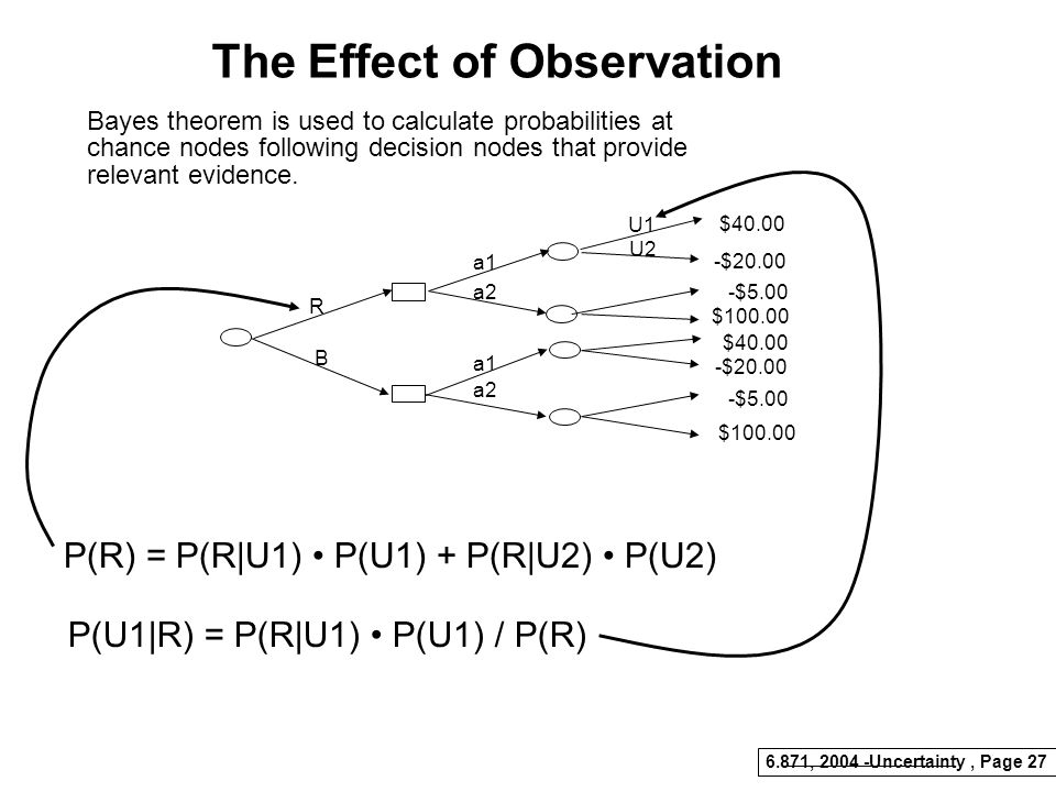 6.871, 2004 -Uncertainty, Page 26 Averaging Out and Folding Back $16.00 $28.00 EMV of Decision Node is Max over all branches EMV of Chance Node is Pro