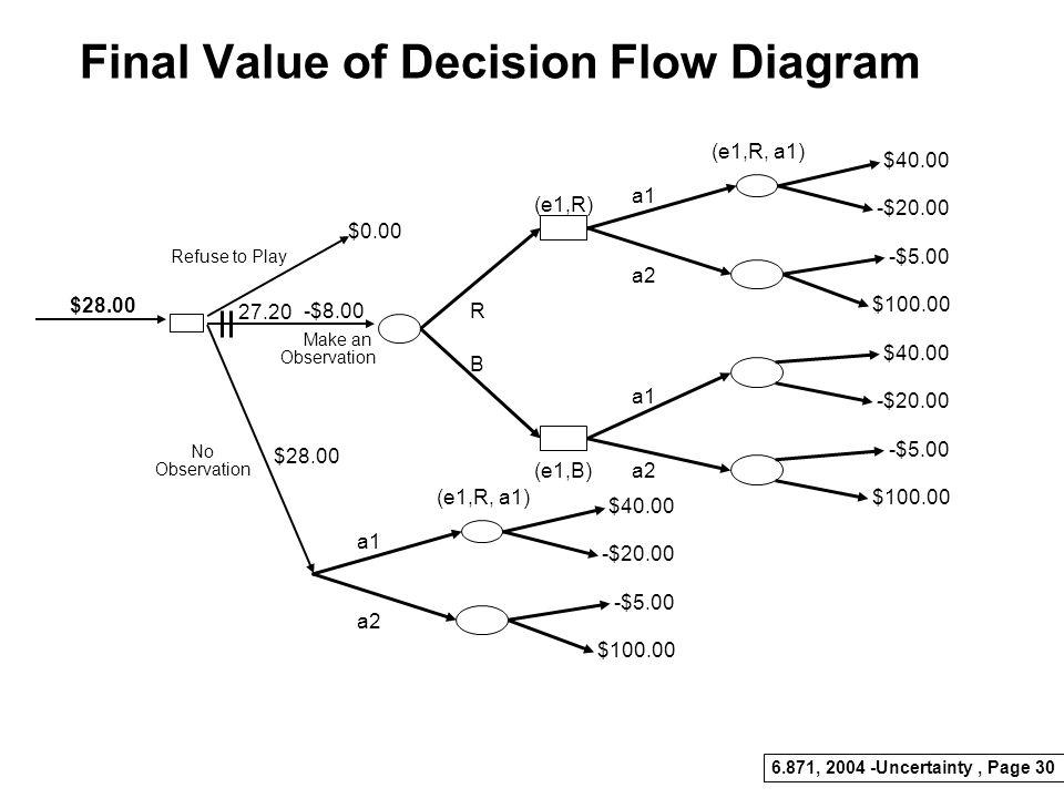 6.871, 2004 -Uncertainty, Page 29 Illustrating Evaluation U1U2 R.64.36.5 B.96.04.5 +25.60 -7.20 -3.20 +36.00 +18.40 16.40 38.40 37.60 +32.80 -4.04 4.0
