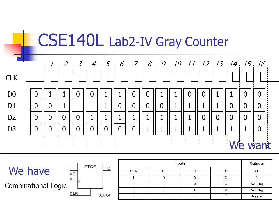 CSE140L Lab2-IV Gray Counter 0 0 0 0 1 0 0 0 0 1 1 0 1 1 1 0 1 0 0 D0 D1 D2 D3 CLK We want We have 1 1 0 0 0 1 0 0 12345678910111213141516 0 0 1 0 0 0 1 1 1 0 1 1 1 1 1 1 0 1 1 1 0 1 0 1 1 1 0 1 1 0 0 1 0 0 0 1 0 0 0 0 1 Combinational Logic