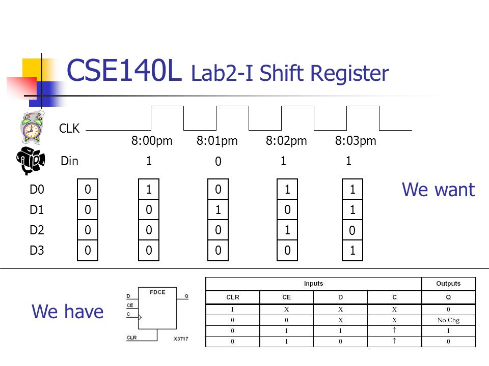 CSE140L Lab2-I Shift Register 0 0 0 0 8:00pm 1 0 0 0 0 1 0 0 1 0 1 0 1 1 0 1 1 0 11 8:01pm8:02pm8:03pm D0 D1 D2 D3 CLK Din We want We have