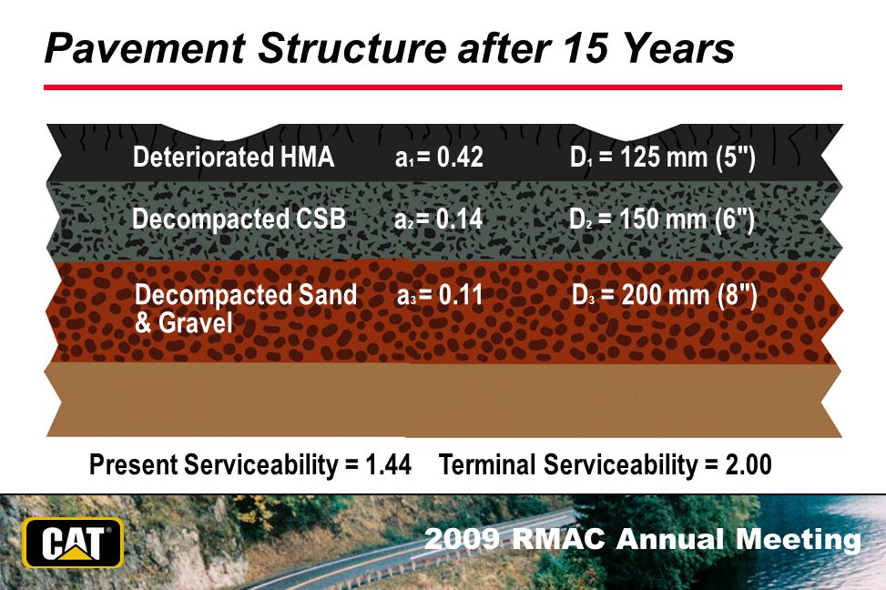 2009 RMAC Annual Meeting Pavement Structure after 15 Years Present Serviceability = 1.44 Terminal Serviceability = 2.00 Deteriorated HMAa 1 = 0.42D 1