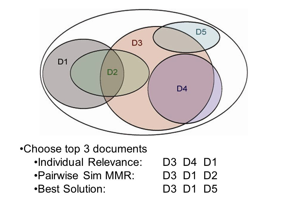 Choose top 3 documents Individual Relevance:D3 D4 D1 Pairwise Sim MMR:D3 D1 D2 Best Solution:D3 D1 D5
