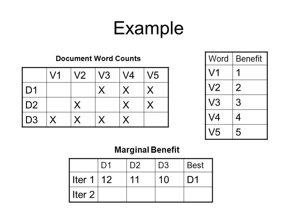 Example D1D2D3Best Iter 1121110D1 Iter 2--23D3 Marginal Benefit V1V2V3V4V5 D1XXX D2XXX D3XXXX WordBenefit V11 V22 V33 V44 V55 Document Word Counts