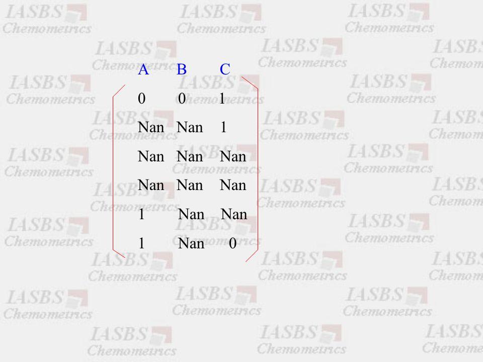 A B C 0 0 1 Nan Nan 1 Nan Nan Nan 1 Nan Nan 1 Nan 0