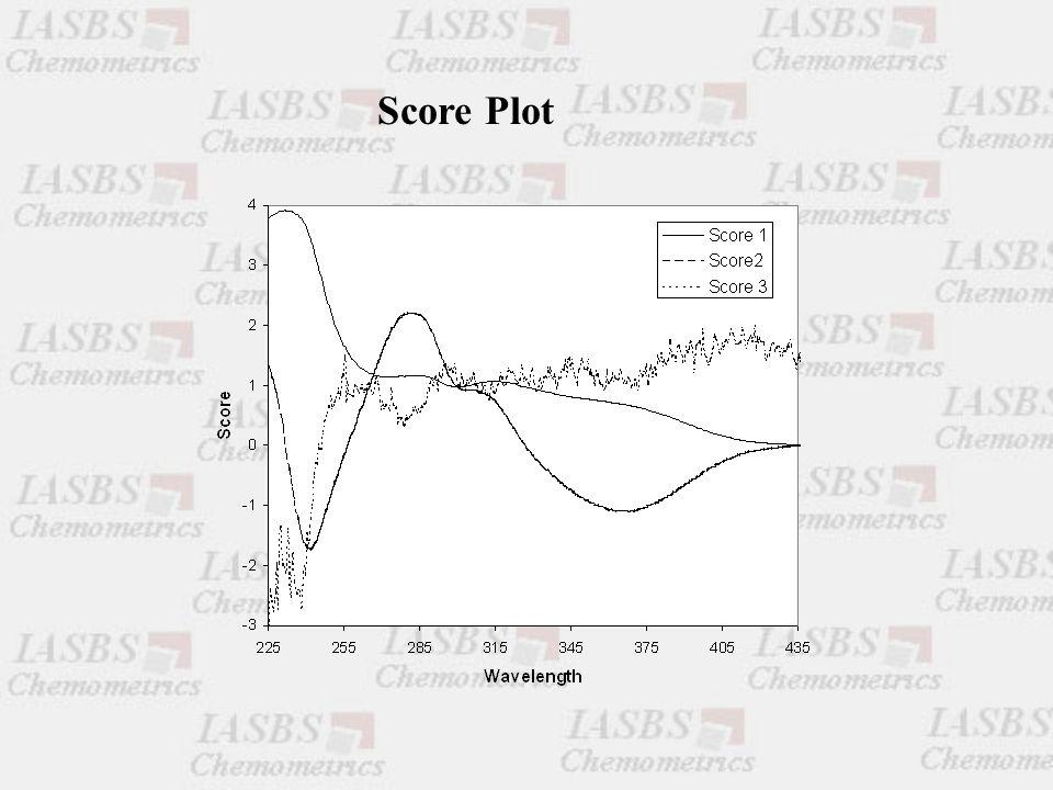 Score Plot