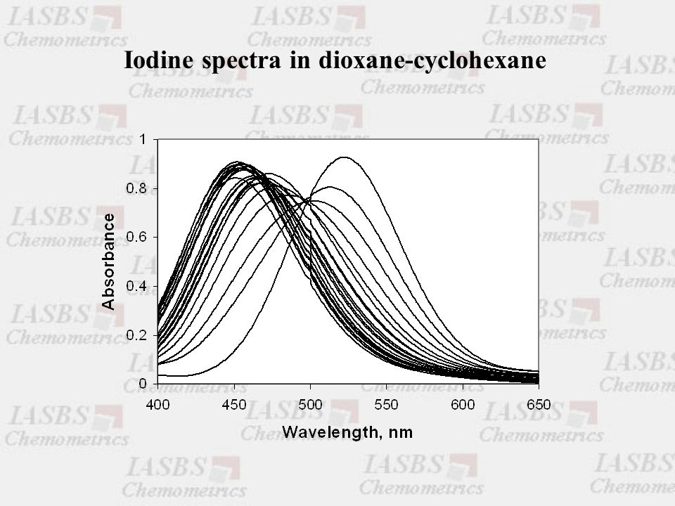 Iodine spectra in dioxane-cyclohexane