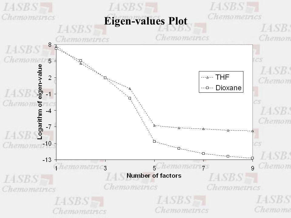Eigen-values Plot