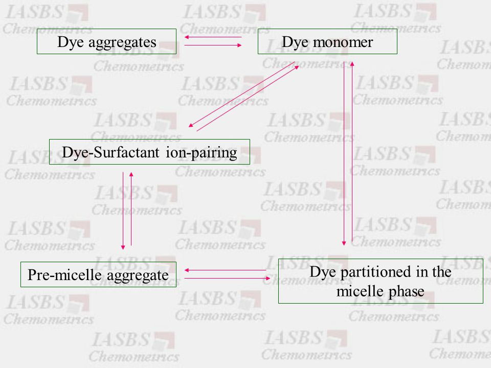 Dye aggregatesDye monomer Dye-Surfactant ion-pairing Pre-micelle aggregate Dye partitioned in the micelle phase