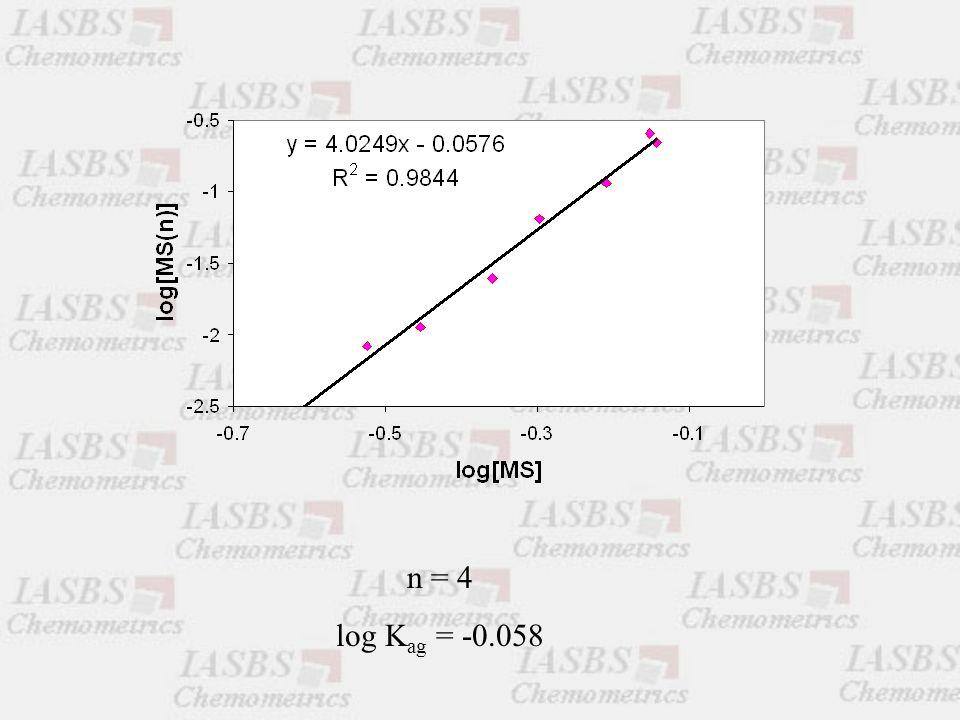 n = 4 log K ag = -0.058