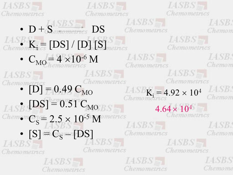 D + S DS K i = [DS] / [D] [S] C MO = 4  10 -6 M [D] = 0.49 C MO [DS] = 0.51 C MO C S = 2.5  10 -5 M [S] = C S – [DS] K i = 4.92  10 4 4.64  10 4