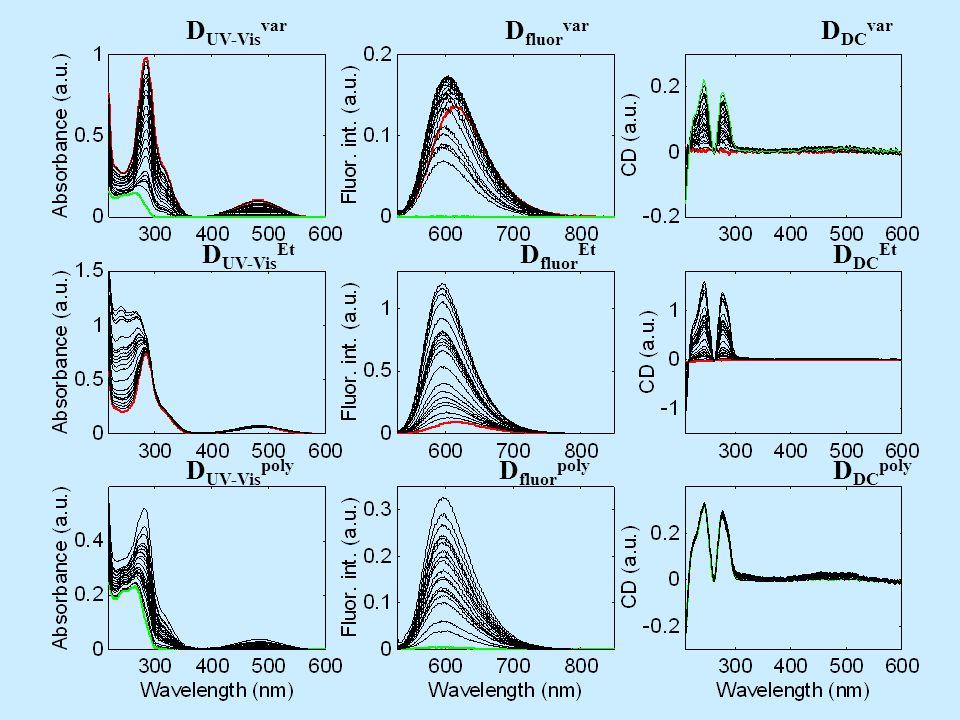 D UV-Vis var D fluor var D DC var D UV-Vis Et D fluor Et D DC Et D UV-Vis poly D fluor poly D DC poly