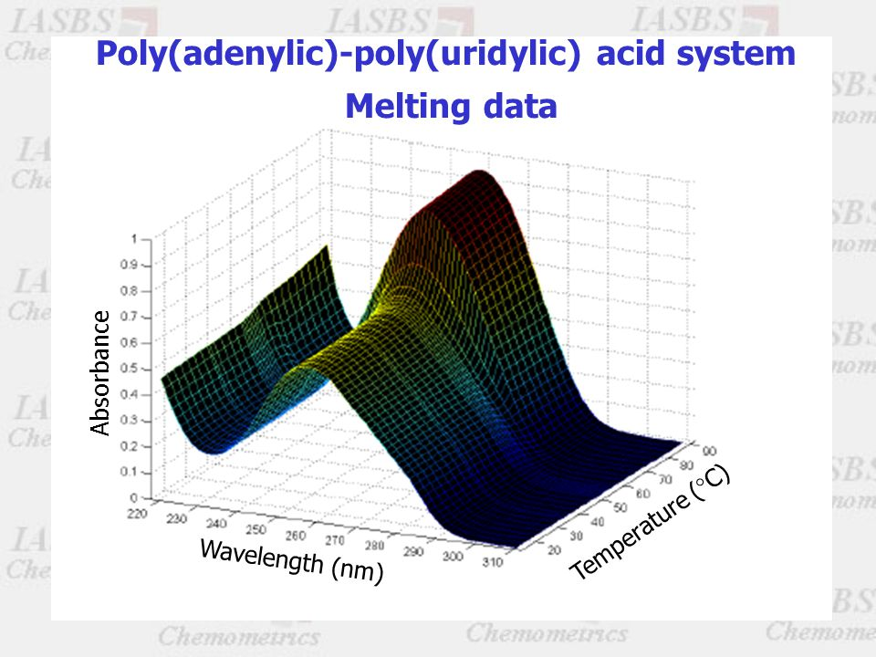 Poly(adenylic)-poly(uridylic) acid system Melting data Absorbance Wavelength (nm) Temperature (°C)