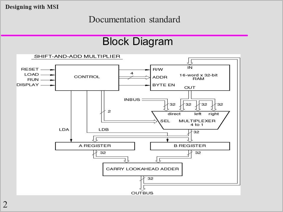 2 Designing with MSI Documentation standard Block Diagram