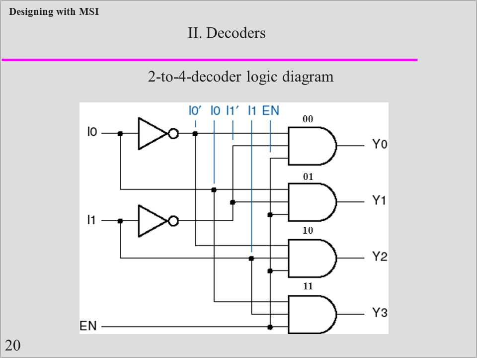 20 Designing with MSI II. Decoders 00 01 10 11 2-to-4-decoder logic diagram