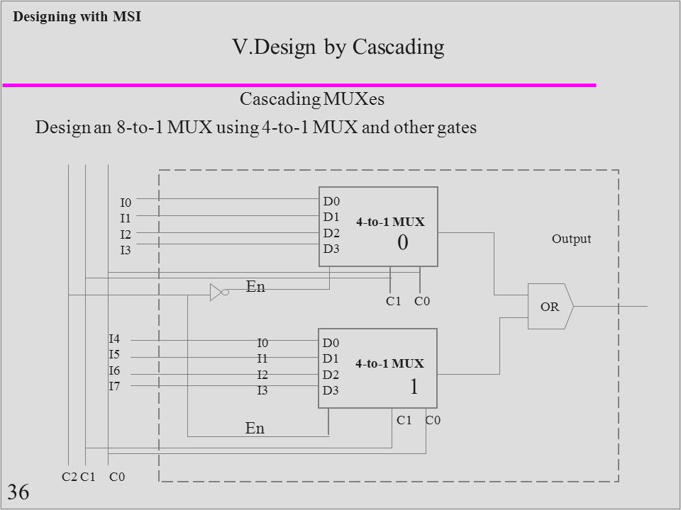 36 Designing with MSI V.Design by Cascading Cascading MUXes Design an 8-to-1 MUX using 4-to-1 MUX and other gates D0 D1 D2 D3 C1 C0 I0 I1 I2 I3 Output