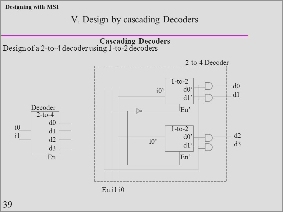 39 Designing with MSI V. Design by cascading Decoders Cascading Decoders Design of a 2-to-4 decoder using 1-to-2 decoders Decoder 2-to-4 d0 d1 d2 d3 i