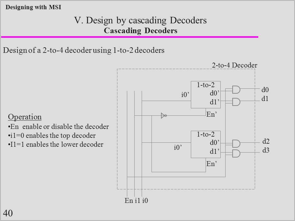 40 Designing with MSI V. Design by cascading Decoders Cascading Decoders Design of a 2-to-4 decoder using 1-to-2 decoders 1-to-2 d0' d1' i0' En' 1-to-