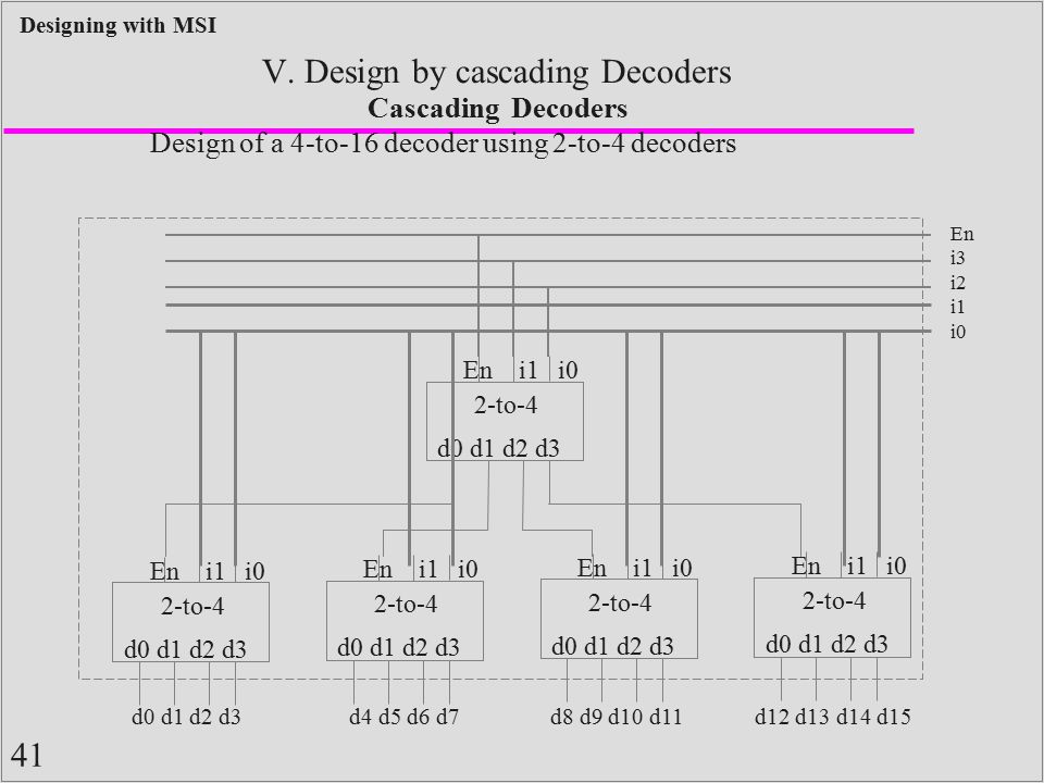 41 Designing with MSI V. Design by cascading Decoders Cascading Decoders Design of a 4-to-16 decoder using 2-to-4 decoders 2-to-4 d0 d1 d2 d3 En i1 i0