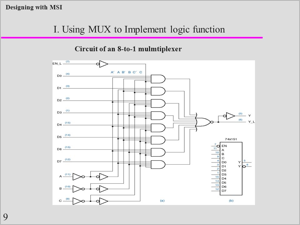 9 Designing with MSI I. Using MUX to Implement logic function Circuit of an 8-to-1 mulmtiplexer