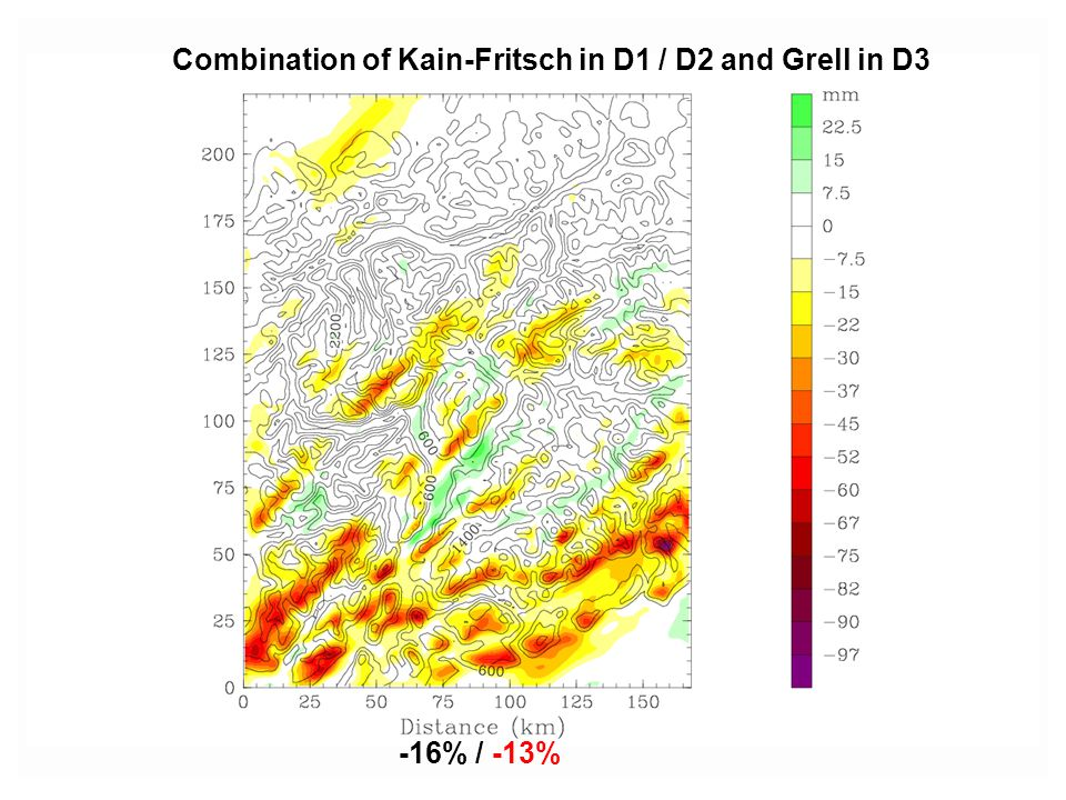 Combination of Kain-Fritsch in D1 / D2 and Grell in D3 -16% / -13%