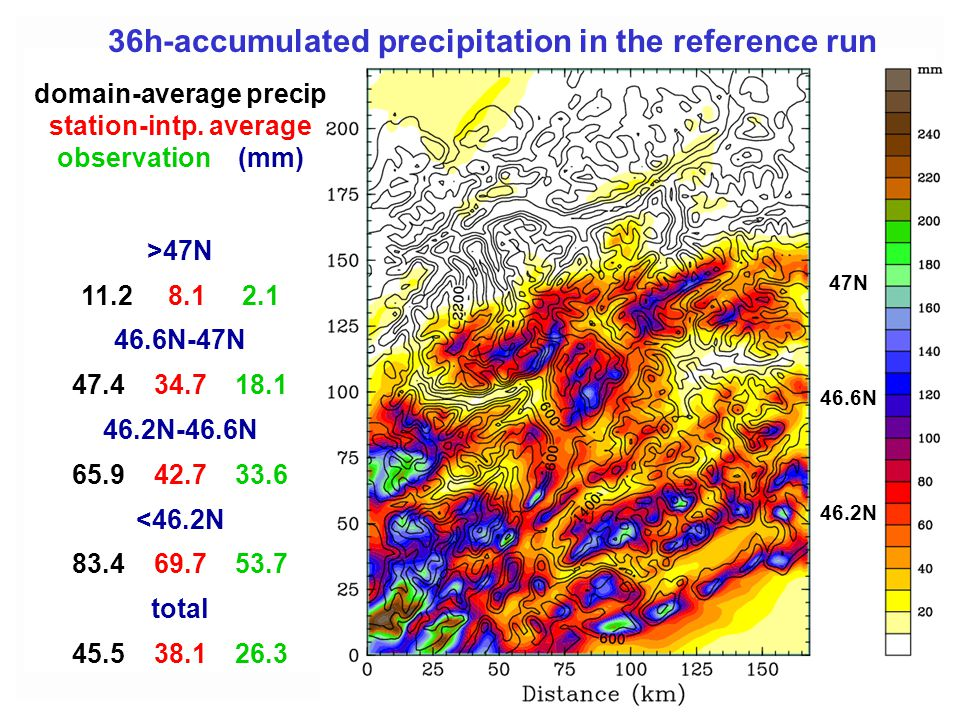 36h-accumulated precipitation in the reference run domain-average precip station-intp. average observation (mm) >47N 11.2 8.1 2.1 46.6N-47N 47.4 34.7