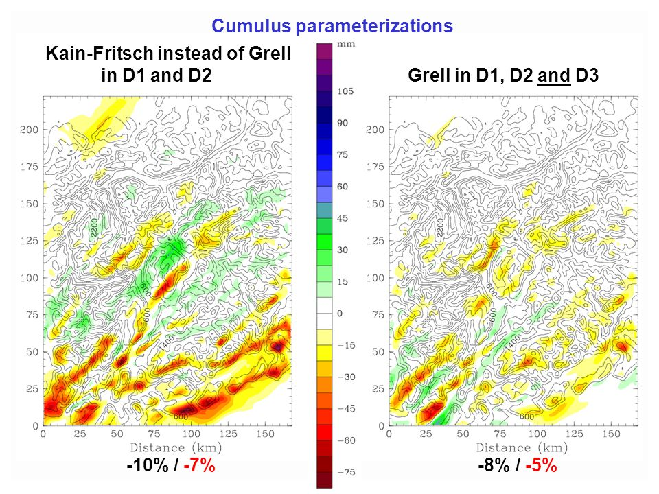 Kain-Fritsch instead of Grell in D1 and D2 Grell in D1, D2 and D3 Cumulus parameterizations -10% / -7% -8% / -5%