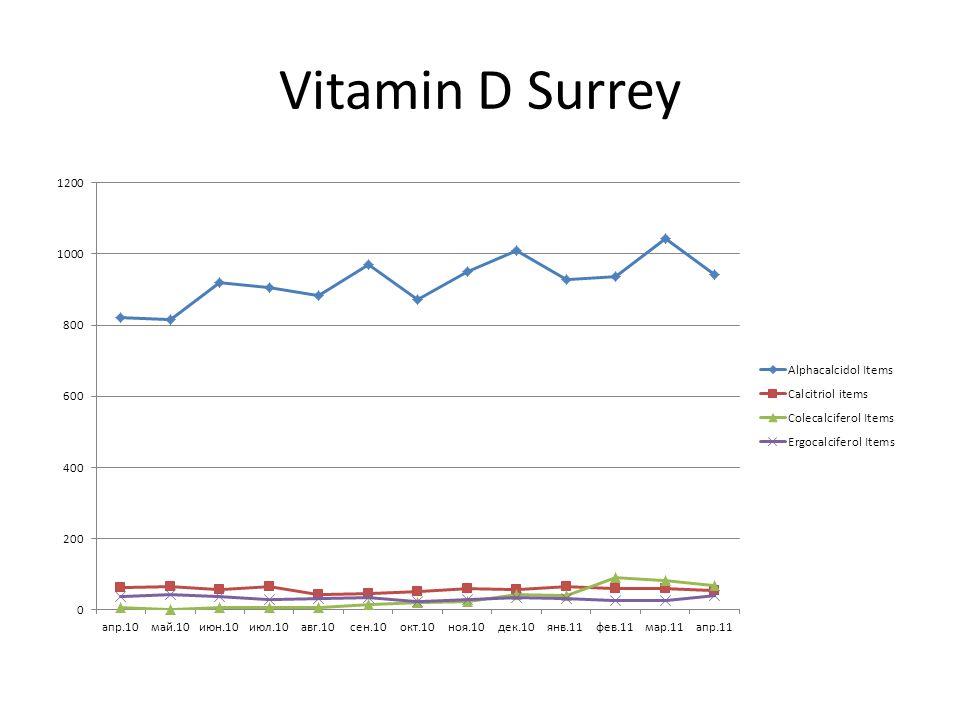 Vitamin D Surrey