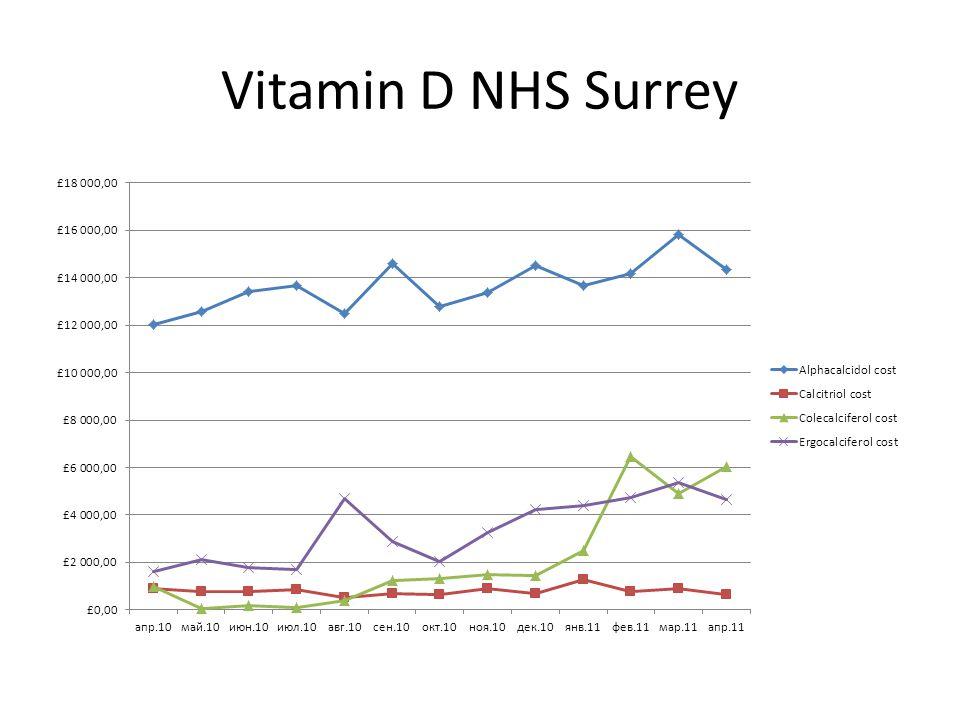 Vitamin D NHS Surrey
