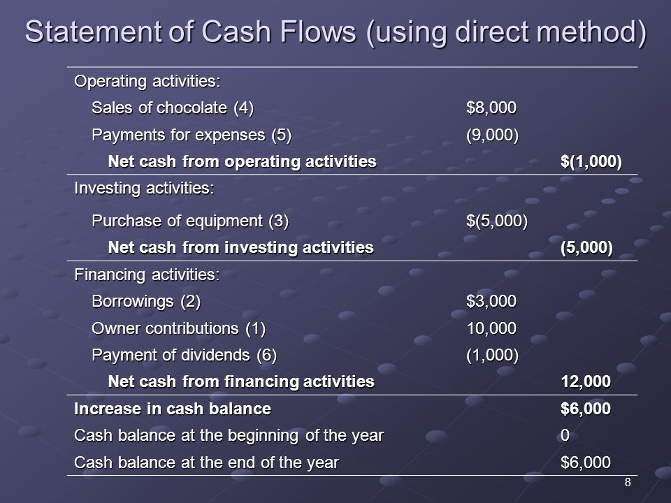 8 Statement of Cash Flows (using direct method) Operating activities: Sales of chocolate (4) $8,000 Payments for expenses (5) (9,000) Net cash from operating activities $(1,000) Investing activities: Purchase of equipment (3) $(5,000) Net cash from investing activities (5,000) Financing activities: Borrowings (2) $3,000 Owner contributions (1) 10,000 Payment of dividends (6) (1,000) Net cash from financing activities 12,000 Increase in cash balance $6,000 Cash balance at the beginning of the year 0 Cash balance at the end of the year $6,000