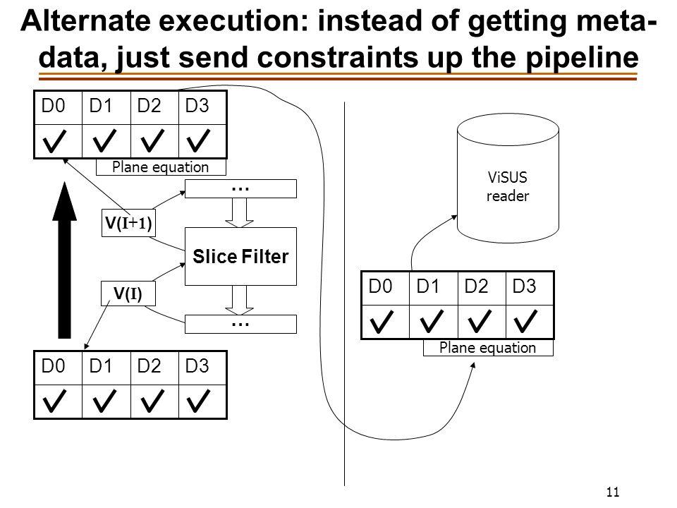 11 Alternate execution: instead of getting meta- data, just send constraints up the pipeline … Slice Filter V( I ) … V( I+1 ) D3D2D1D0 D3D2D1D0 Plane