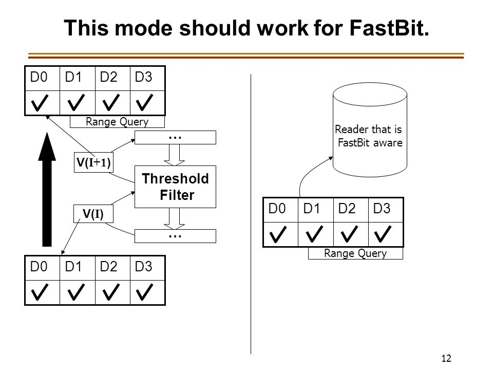12 This mode should work for FastBit.