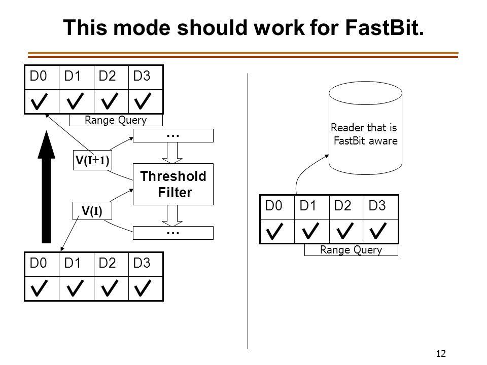 12 This mode should work for FastBit. … Threshold Filter V( I ) … V( I+1 ) D3D2D1D0 D3D2D1D0 Range Query Reader that is FastBit aware D3D2D1D0 Range Q