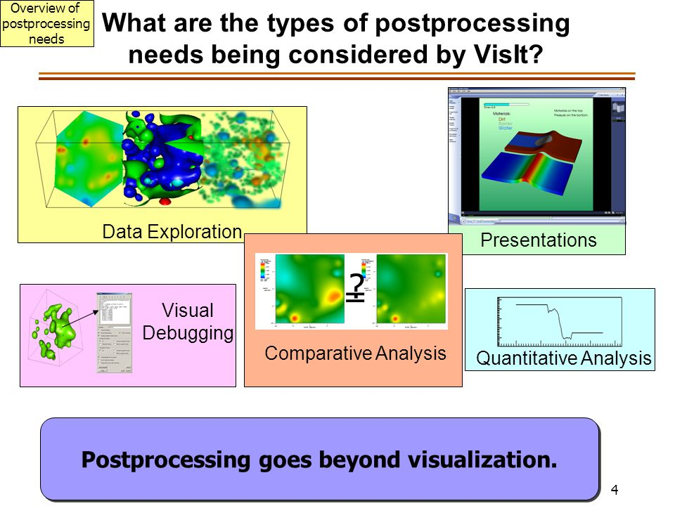 4 What are the types of postprocessing needs being considered by VisIt.