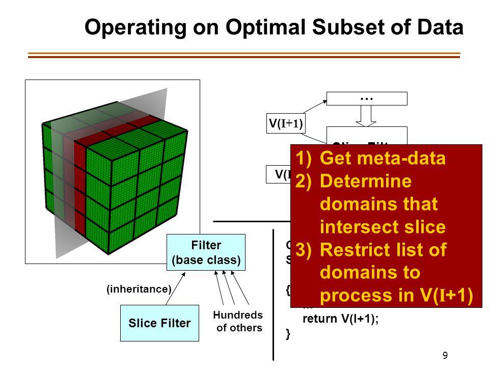 9 Operating on Optimal Subset of Data … Slice Filter V( I ) … V( I+1 ) Filter (base class) (inheritance) Slice Filter Hundreds of others Contract * Sl