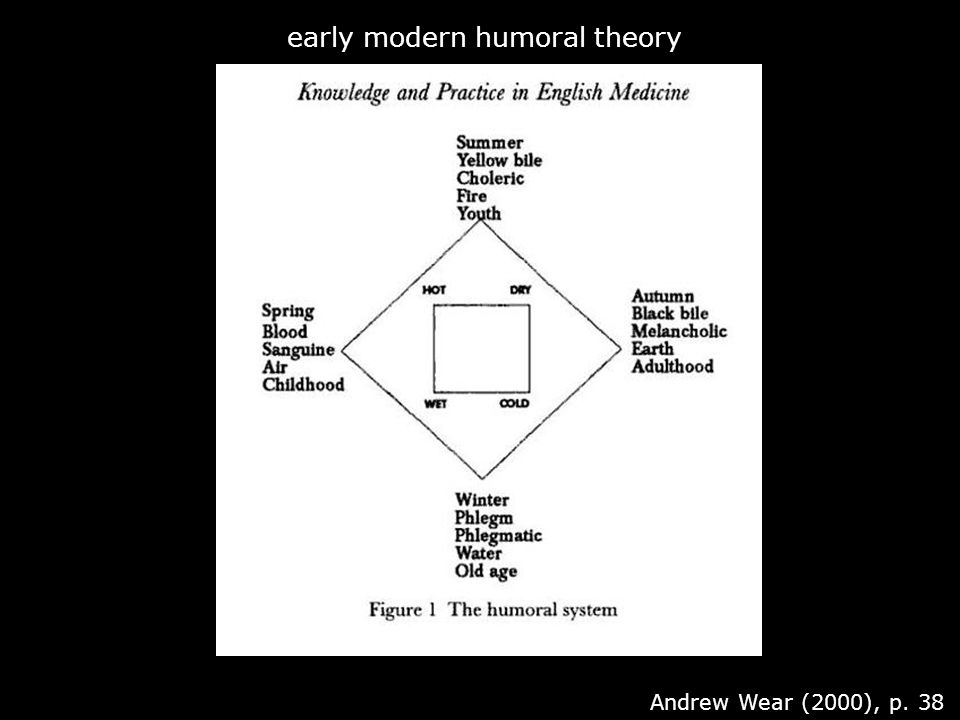 Andrew Wear (2000), p. 38 early modern humoral theory