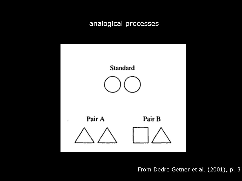 From Dedre Getner et al. (2001), p. 3 analogical processes