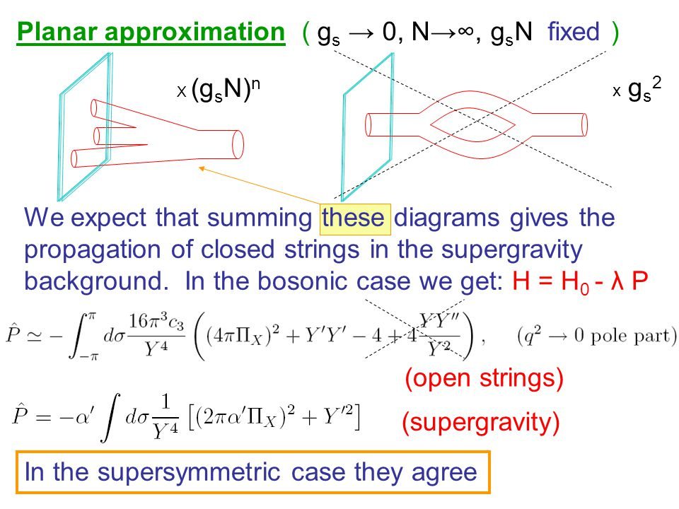 Planar approximation ( g s → 0, N→∞, g s N fixed ) We expect that summing these diagrams gives the propagation of closed strings in the supergravity background.