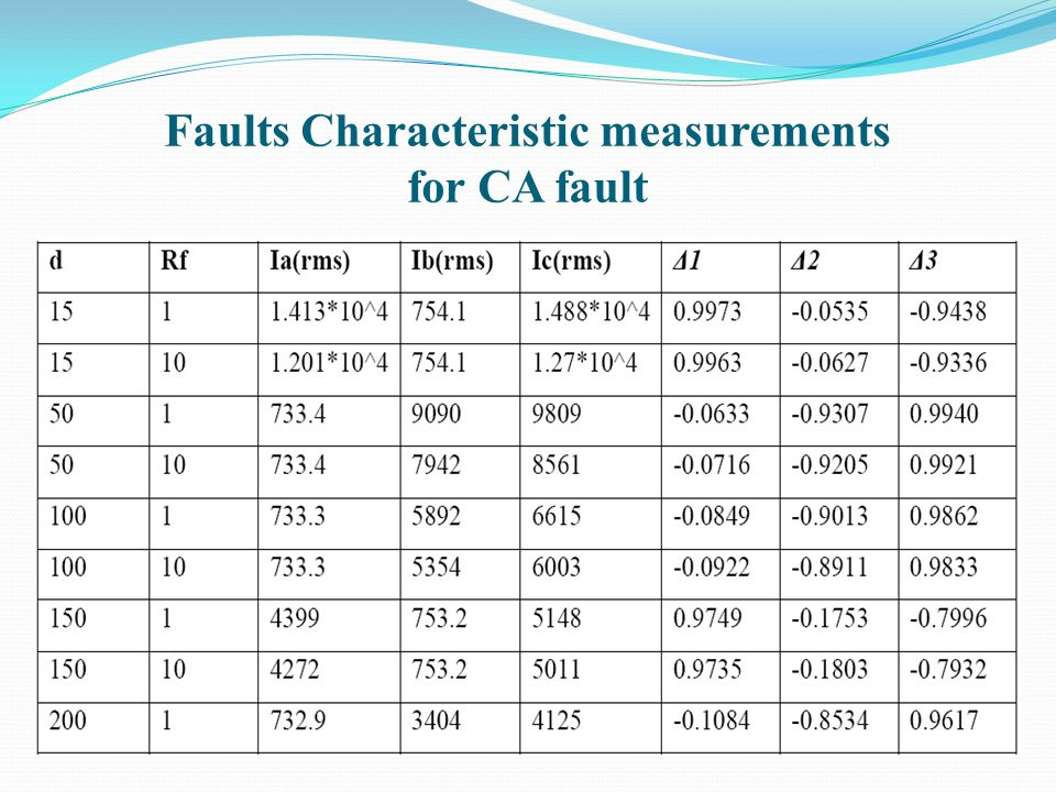 Faults Characteristic measurements for CA fault