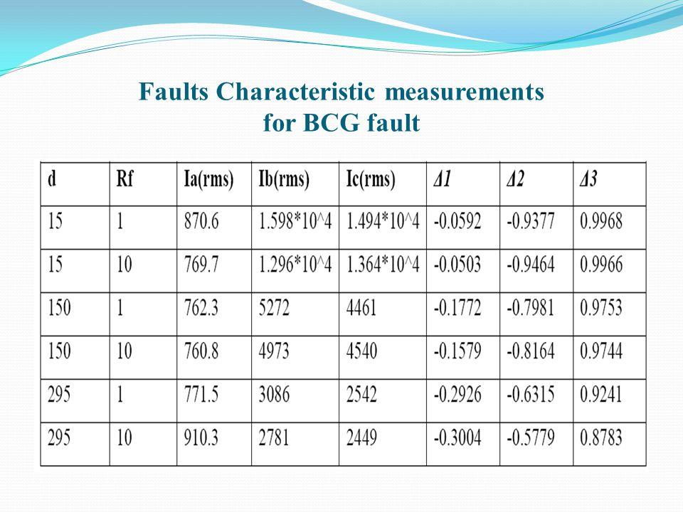 Faults Characteristic measurements for BCG fault