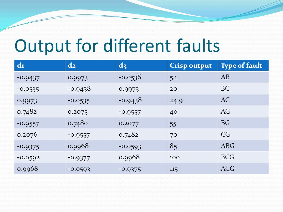 Output for different faults d1d2d3Crisp outputType of fault -0.94370.9973-0.05365.1AB -0.0535-0.94380.997320BC 0.9973-0.0535-0.943824.9AC 0.74820.2075-0.955740AG -0.95570.74800.207755BG 0.2076-0.95570.748270CG -0.93750.9968-0.059385ABG -0.0592-0.93770.9968100BCG 0.9968-0.0593-0.9375115ACG