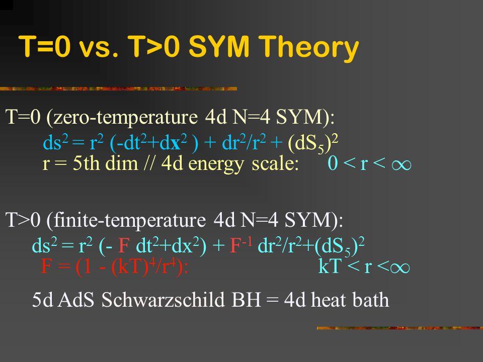 T=0 (zero-temperature 4d N=4 SYM): ds 2 = r 2 (-dt 2 +dx 2 ) + dr 2 /r 2 + (dS 5 ) 2 r = 5th dim // 4d energy scale: 0 < r < 1 T>0 (finite-temperature